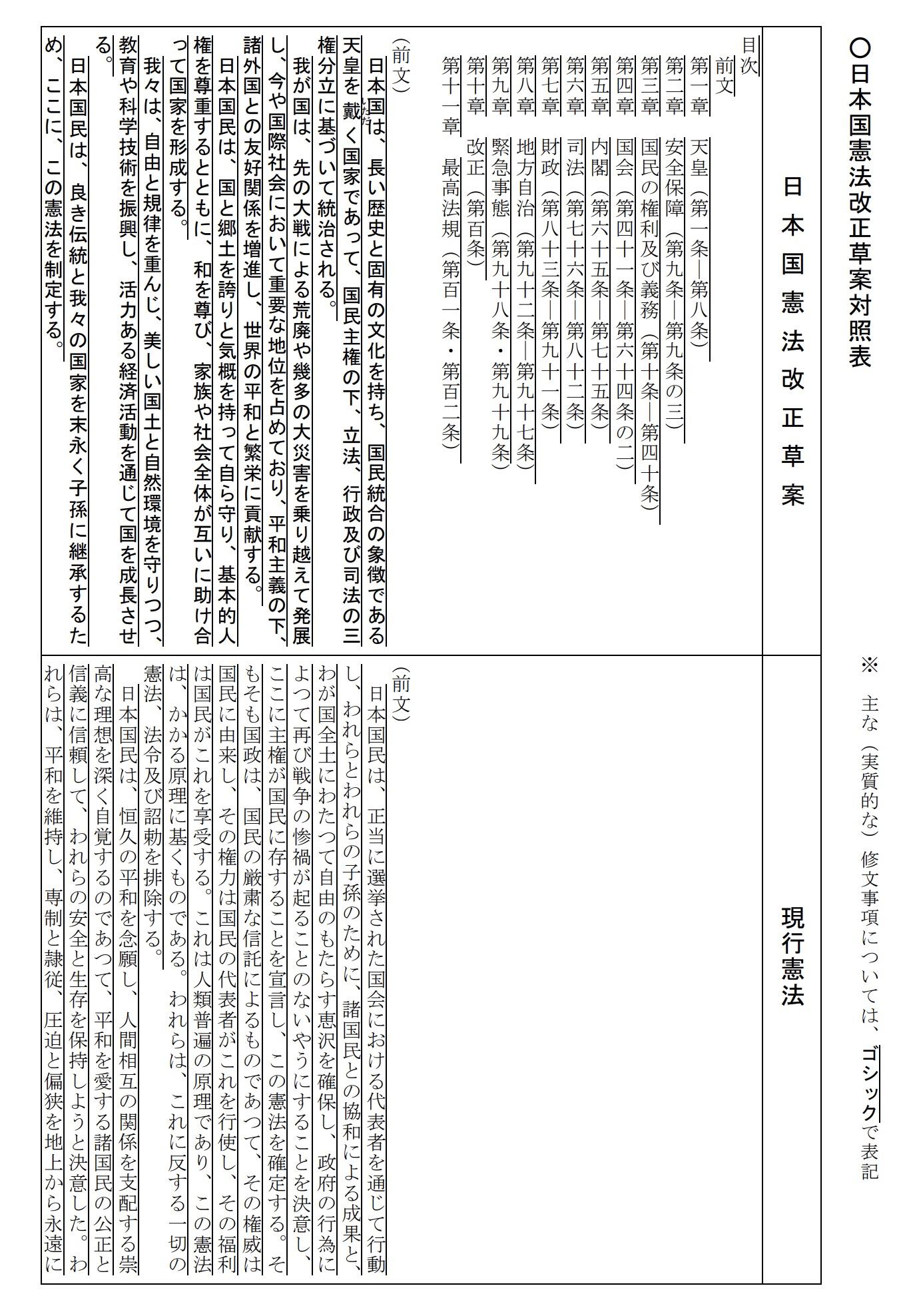 自民党による憲法改正草案の前文