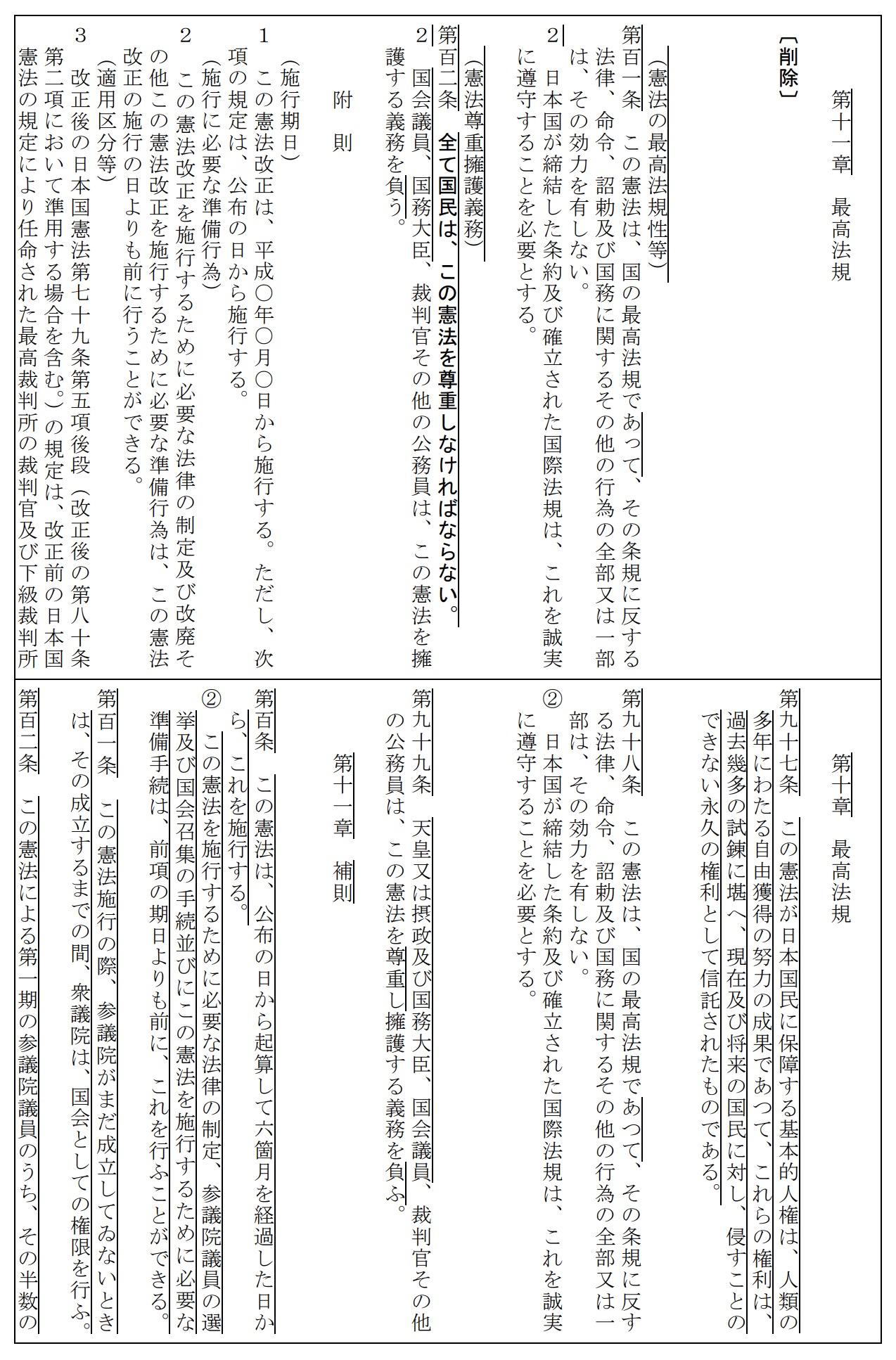 自民党の改憲草案 まるごと削除される97条