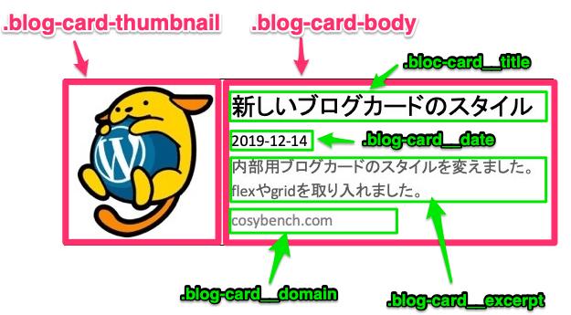 新しいブログカードのHTML構造図